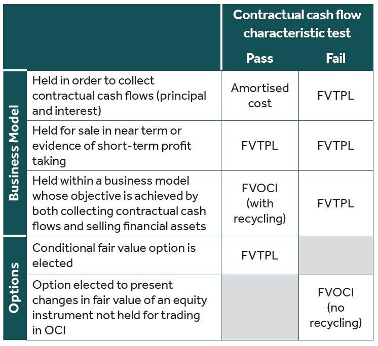 AASB 9 Financial Instruments - Understanding the Basics